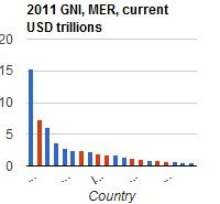 The world's major economies: GNI at market exchange rates shows economic power of traditional triad