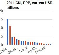 The world's major economies: GNI at purchasing power parity shows economic power of emerging markets