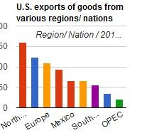 U.S. exports of goods to various regions/ nations