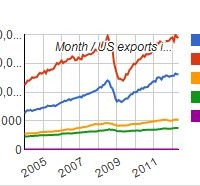 US exports reach record highs