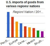 U.S. imports of goods from various regions/ nations